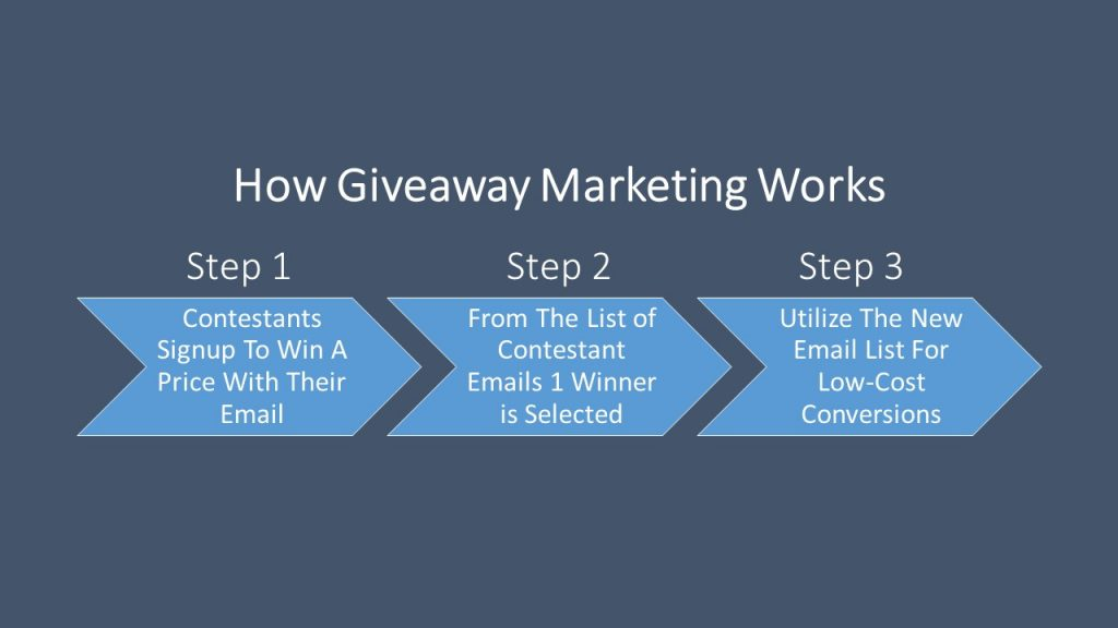 How We Used Giveaway Marketing To Generate 658 New Leads For $110